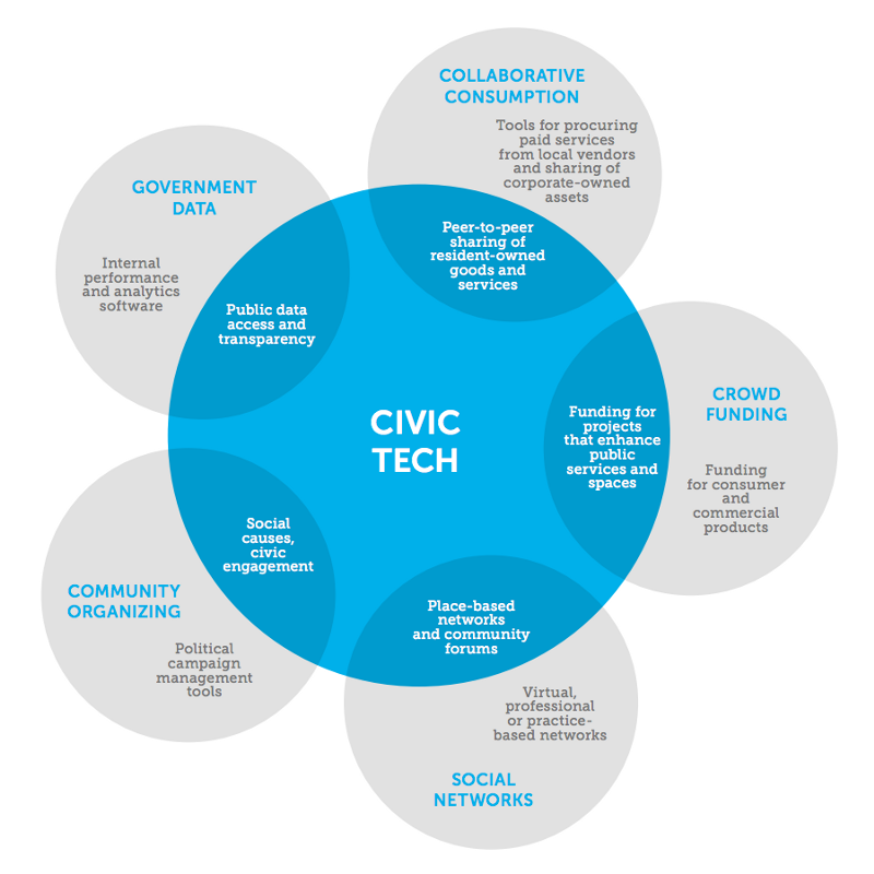 "Source : Knight Foundation report ""The Emergence of Civic Tech"" - 2013"