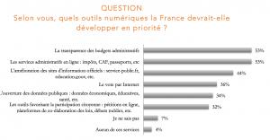 Selon vous, quels outils numériques la France devrait-elle développer en priorité ?