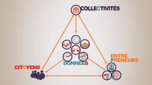 Civic Tech = relation entre les collectivités, les citoyens et les entreprises
